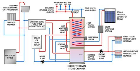 thermal store diagram ecocat thermal store cylinder heating system connection