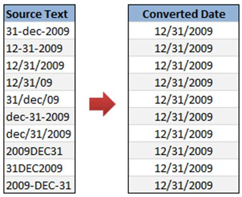convertire numeri in lettere how to convert text to dates data cleanup chandoo org