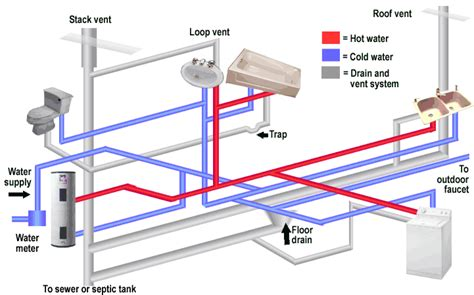 home plumbing system basic home plumbing diagram basic get free image about
