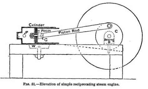 steam engine diagram simple login