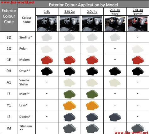 kia paint color chart pictures to pin on pinsdaddy
