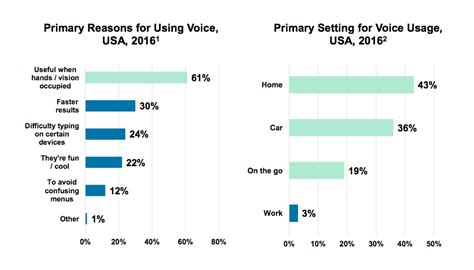 Voice Lookup Trends 2016 The Future Of Content Builtvisible