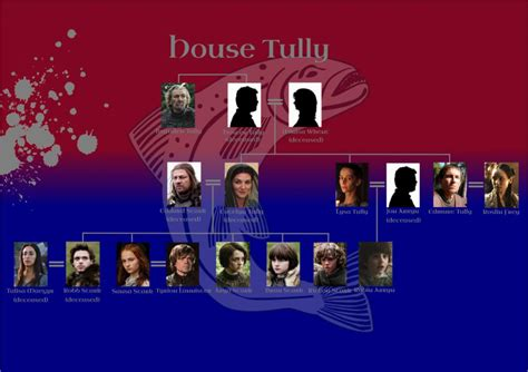 House Tully Of Thrones lineage chart family tree house tully of thrones home