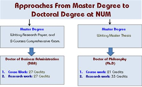 Masters In Organizational Management Vs Mba by Phd Dba