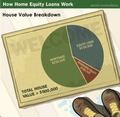 home equity loans home equity loan how it works