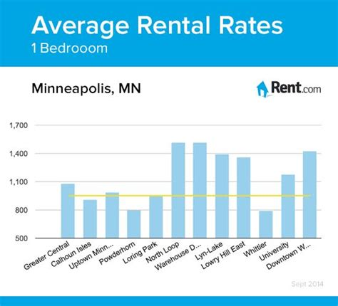 average 1 bedroom rent us 17 best images about minneapolis living on pinterest