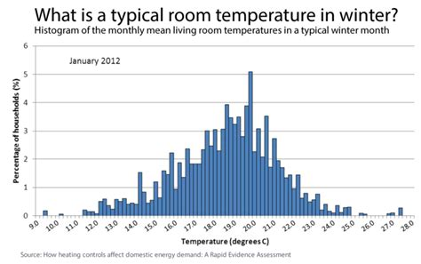 What Is The Normal Room Temperature by Average Room Temperatures And Thermostat Settings Ovo Energy