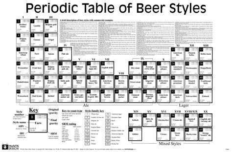 periodic table of styles i n f o r m a t i o n 2 s