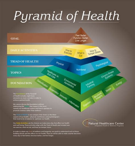 understanding the pyramid of health and why it s so
