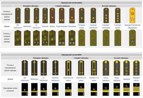 current us army rank structure russian military rank insignia