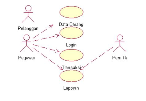 cara membuat use case diagram penjualan healme stmik tugas rpl sequence diagram