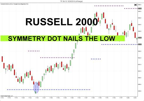 Come Into Trading Room Pdf Free by Day Trading Futures Room