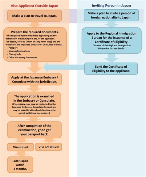 Mofa Japan Visa by Procedures Chart For Work Or Term Stay Ministry Of
