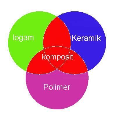 Pengertian Logam Keramik Polimer Dan Komposit by Jenis Jenis Bahan Teknik Teknik Mesin