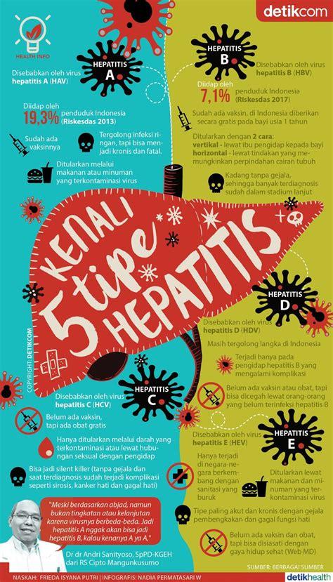 infografis kenali  tipe hepatitis silent killer
