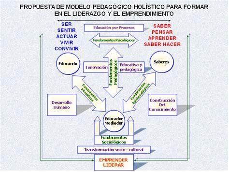 Modelo Curricular Holistico Welcome To Cacicazgo Edu Co
