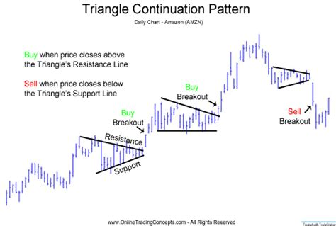 triangle pattern in trading classiccharting technicalanalysis triangles forex