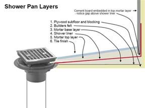 mortar floor mud shower pan diagram of layers
