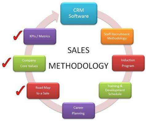 sale type types of sales software buyers financesonline