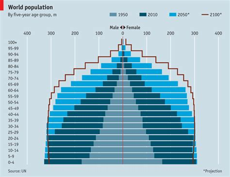 Histogram Of Age Mba by World Population The World In 2100 The Economist