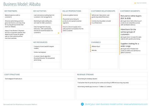 alibaba business model canvas 10 business models that will inspire you whataventure