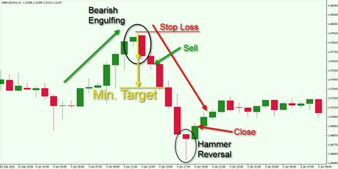 candlestick pattern trading strategy a tutorial on mastering the engulfing candlestick pattern