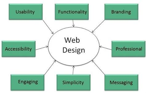 tutorialspoint web technology website diagram definition images how to guide and refrence