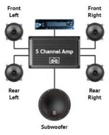 how to wire a 5 channel diagram how to wire a 5