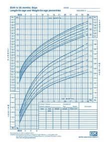 growing chart file cdc growth chart boys birth to 36 mths cj41c017 pdf wikimedia commons