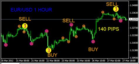 123 pattern forex trading 123 patterns v7 forex trading box
