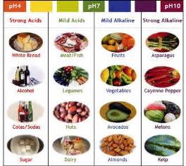 Mindful eating acid or alkaline foods or yin and yang of food