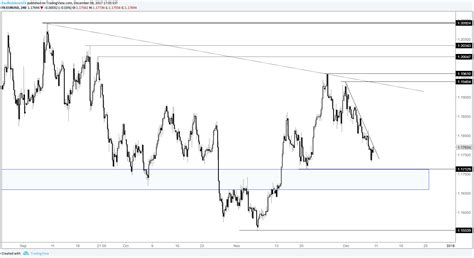 usd it help eur usd weekly price forecast euro has major support at