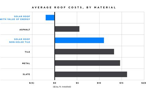 how much are solar panels per square foot solar roof tesla