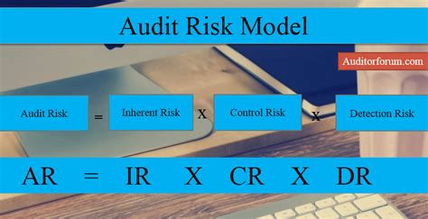 Audit Risk Model What Is Audit Risk Model Its Significance And Documentation
