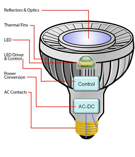 Led Light Bulb Technology Led Technology Intelligent Lighting Microchip Technology Inc
