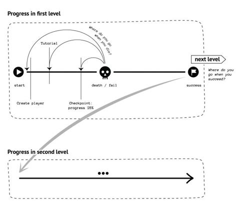 game design level progression blog in between spaces and their design gamasutra