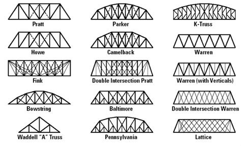 bridge pattern video structural design bridge ethan s site