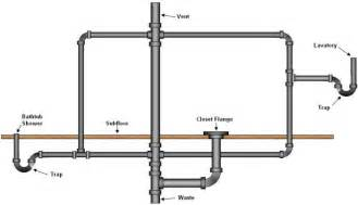 i need a diagram of the pipes position in the in of a
