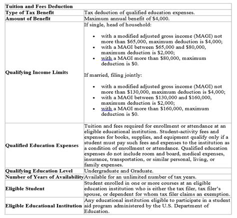 irc section 117 federal tax benefits for higher education