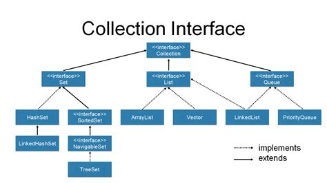 java tutorial on collections java collections framework video tutorial