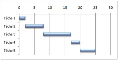 créer un diagramme de gantt dans excel 2010 pr 233 senter vos donn 233 es dans un diagramme de gantt support