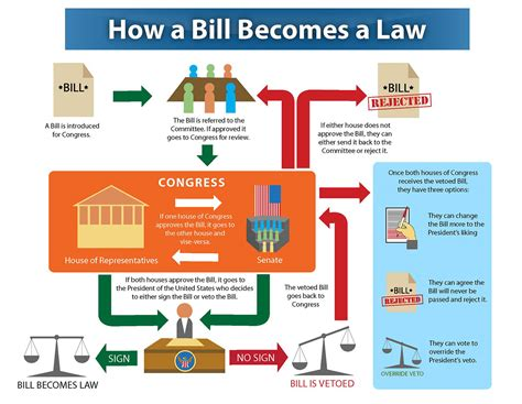how does a bill become a flowchart how a bill becomes a flowchart on behance