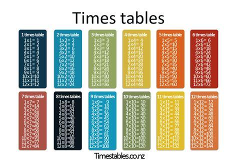 multiplication table 1 10 printable coffemix