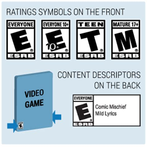 the intern rating age and content ratings for and apps from esrb