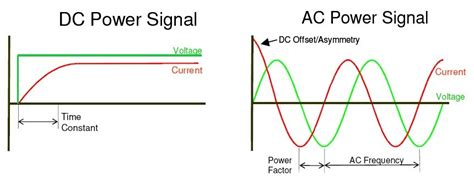 difference between capacitor in ac and dc difference between ac and dc current