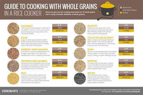 whole grains chart guide to whole grains cook smarts