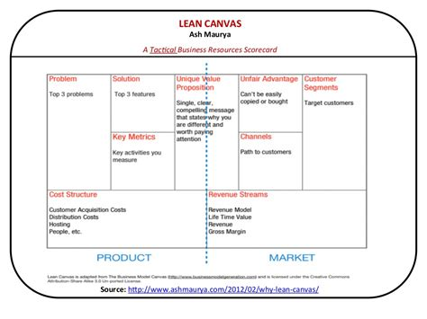 Lean Canvas Ash Maurya A Lean Startup Model Template