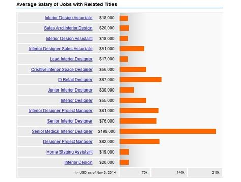 Interior Designer Salary Www Indiepedia Org Interior Design Salary