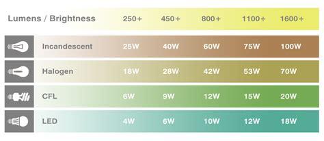 lumens flashlight chart lumens chart plot