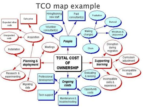 understanding the true total cost of ownership of total cost of ownership what is it and why do we need